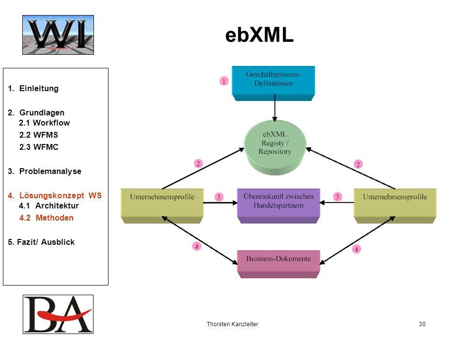 Thorsten Kanzleiter30 ebXML 1. Einleitung 2. Grundlagen 2.1 Workflow 2.2 WFMS 2.3 WFMC 3. Problemanalyse 4. Lösungskonzept WS 4.1 Architektur 4.2 Meth
