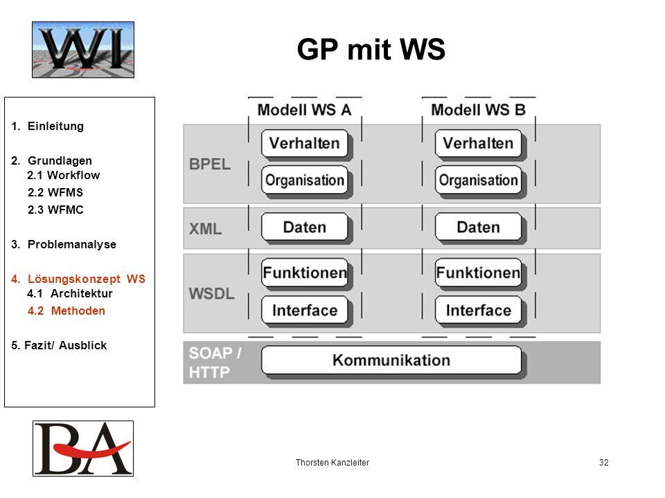 Thorsten Kanzleiter32 GP mit WS 1. Einleitung 2. Grundlagen 2.1 Workflow 2.2 WFMS 2.3 WFMC 3. Problemanalyse 4. Lösungskonzept WS 4.1 Architektur 4.2