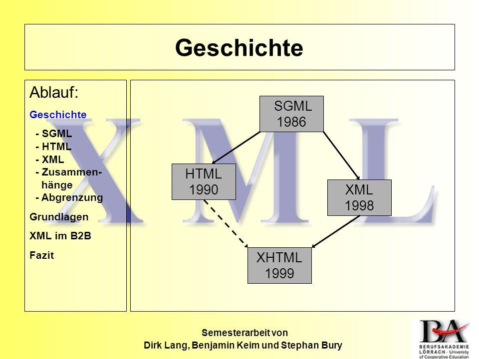 Geschichte Ablauf: Geschichte - SGML - HTML - XML - Zusammen- hänge - Abgrenzung Grundlagen XML im B2B Fazit HTML 1990 XML 1998 SGML 1986 XHTML 1999 S