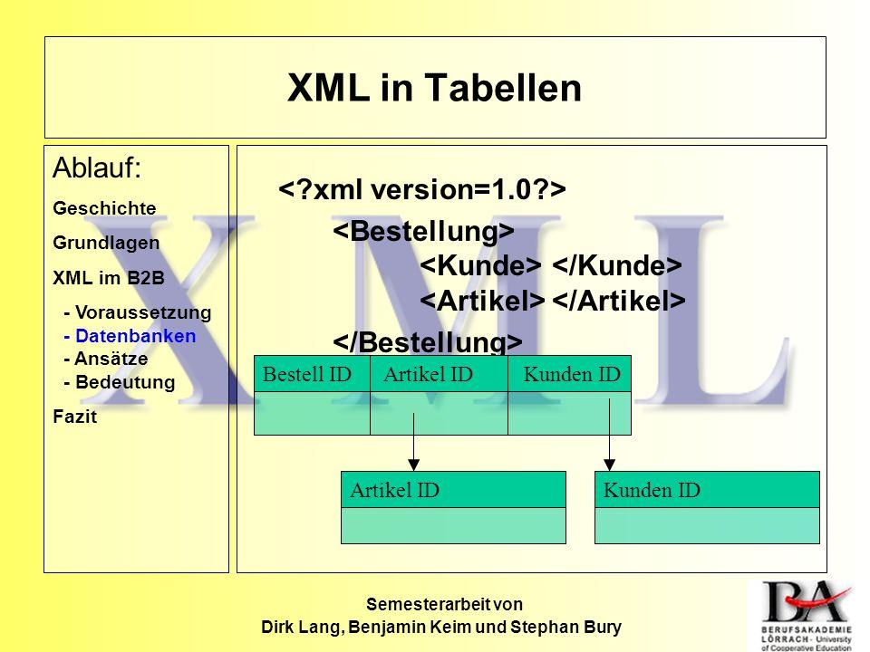 Semesterarbeit von Dirk Lang, Benjamin Keim und Stephan Bury Artikel IDKunden ID Bestell ID Artikel IDKunden ID XML in Tabellen Ablauf: Geschichte Gru