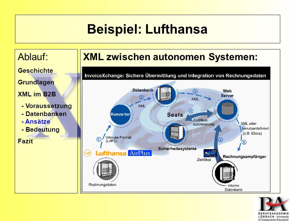 Beispiel: Lufthansa XML zwischen autonomen Systemen:Ablauf: Geschichte Grundlagen XML im B2B - Voraussetzung - Datenbanken - Ansätze - Bedeutung Fazit