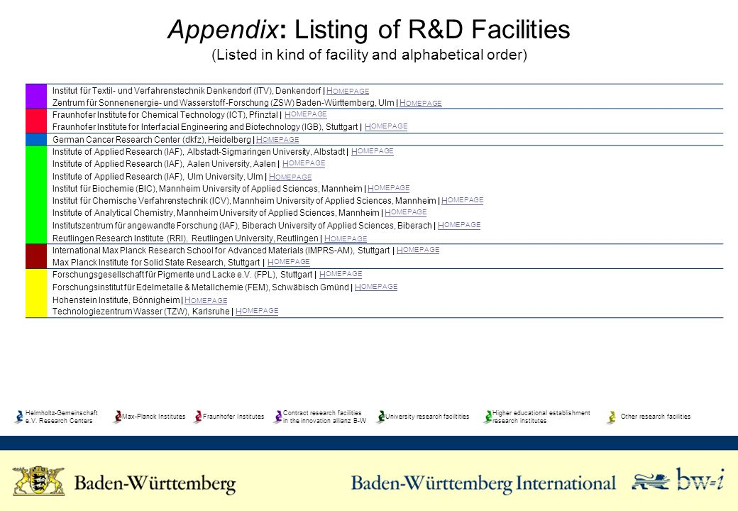 Appendix: Listing of R&D Facilities (Listed in kind of facility and alphabetical order) Institut für Textil- und Verfahrenstechnik Denkendorf (ITV), Denkendorf | H OMEPAGEH OMEPAGE Zentrum für Sonnenenergie- und Wasserstoff-Forschung (ZSW) Baden-Württemberg, Ulm | H OMEPAGEH OMEPAGE Fraunhofer Institute for Chemical Technology (ICT), Pfinztal | H OMEPAGEH OMEPAGE Fraunhofer Institute for Interfacial Engineering and Biotechnology (IGB), Stuttgart | H OMEPAGEH OMEPAGE German Cancer Research Center (dkfz), Heidelberg | H OMEPAGEH OMEPAGE Institute of Applied Research (IAF), Albstadt-Sigmaringen University, Albstadt | H OMEPAGEH OMEPAGE Institute of Applied Research (IAF), Aalen University, Aalen | H OMEPAGEH OMEPAGE Institute of Applied Research (IAF), Ulm University, Ulm | H OMEPAGEH OMEPAGE Institut für Biochemie (BIC), Mannheim University of Applied Sciences, Mannheim | H OMEPAGEH OMEPAGE Institut für Chemische Verfahrenstechnik (ICV), Mannheim University of Applied Sciences, Mannheim | H OMEPAGEH OMEPAGE Institute of Analytical Chemistry, Mannheim University of Applied Sciences, Mannheim | H OMEPAGEH OMEPAGE Institutszentrum für angewandte Forschung (IAF), Biberach University of Applied Sciences, Biberach | H OMEPAGEH OMEPAGE Reutlingen Research Institute (RRI), Reutlingen University, Reutlingen | H OMEPAGEH OMEPAGE International Max Planck Research School for Advanced Materials (IMPRS-AM), Stuttgart | H OMEPAGEH OMEPAGE Max Planck Institute for Solid State Research, Stuttgart | H OMEPAGEH OMEPAGE Forschungsgesellschaft für Pigmente und Lacke e.V.