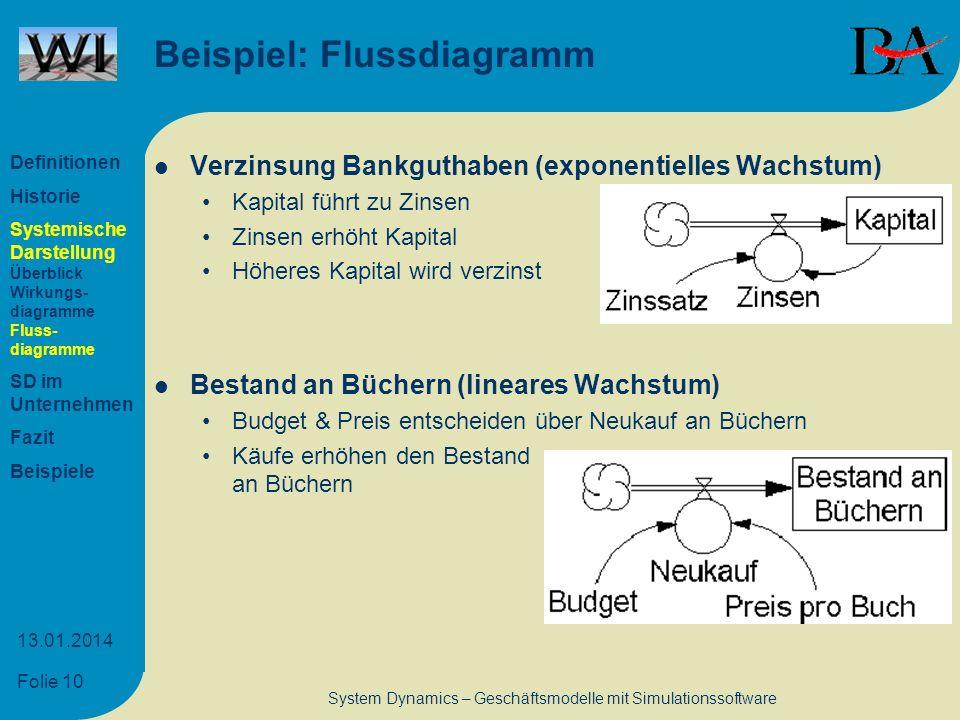 Folie 10 13.01.2014 System Dynamics – Geschäftsmodelle mit Simulationssoftware Beispiel: Flussdiagramm Verzinsung Bankguthaben (exponentielles Wachstu
