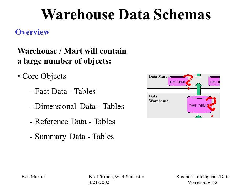Business Intelligence/Data Warehouse, 63 Ben MartinBA Lörrach, WI 4.Semester 4/21/2002 Warehouse Data Schemas Overview Warehouse / Mart will contain a
