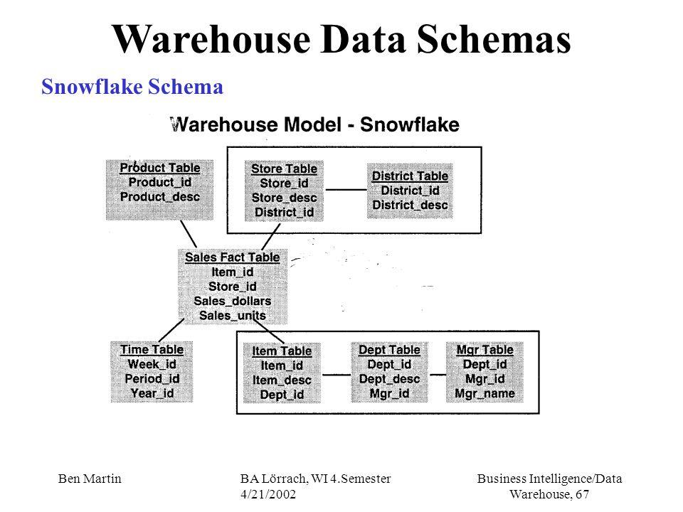 Business Intelligence/Data Warehouse, 67 Ben MartinBA Lörrach, WI 4.Semester 4/21/2002 Warehouse Data Schemas Snowflake Schema