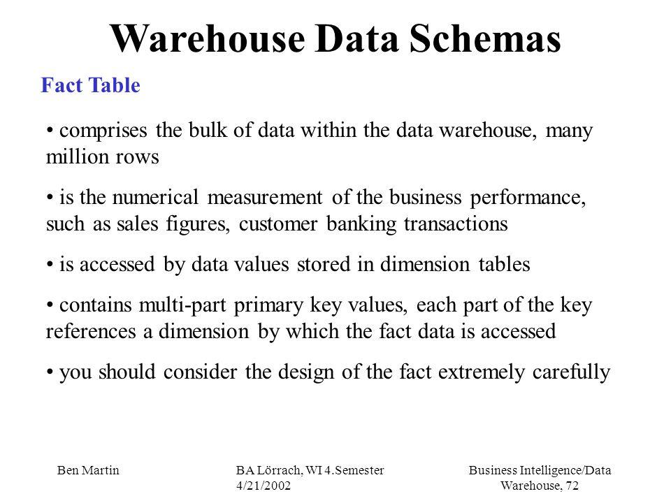 Business Intelligence/Data Warehouse, 72 Ben MartinBA Lörrach, WI 4.Semester 4/21/2002 Warehouse Data Schemas Fact Table comprises the bulk of data wi
