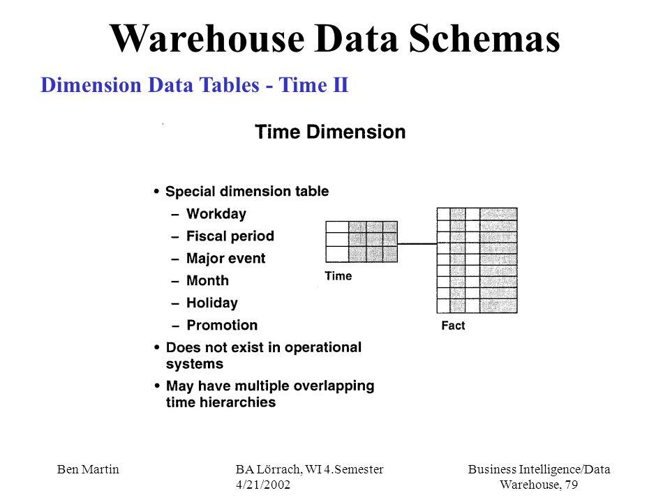 Business Intelligence/Data Warehouse, 79 Ben MartinBA Lörrach, WI 4.Semester 4/21/2002 Warehouse Data Schemas Dimension Data Tables - Time II