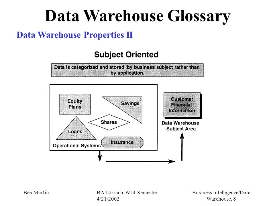 Business Intelligence/Data Warehouse, 9 Ben MartinBA Lörrach, WI 4.Semester 4/21/2002 Data Warehouse Glossary Data Warehouse Properties III Subject Areas For a given subject - snapshots of data across the business - different time periods, different emphasis of data view Typical subject areas - Customer accounts - Product sales - Customer savings (Spareinlagen) - Toll calls (telecommunication) - Airline passenger booking information - Insurance claim data (Ansprueche)