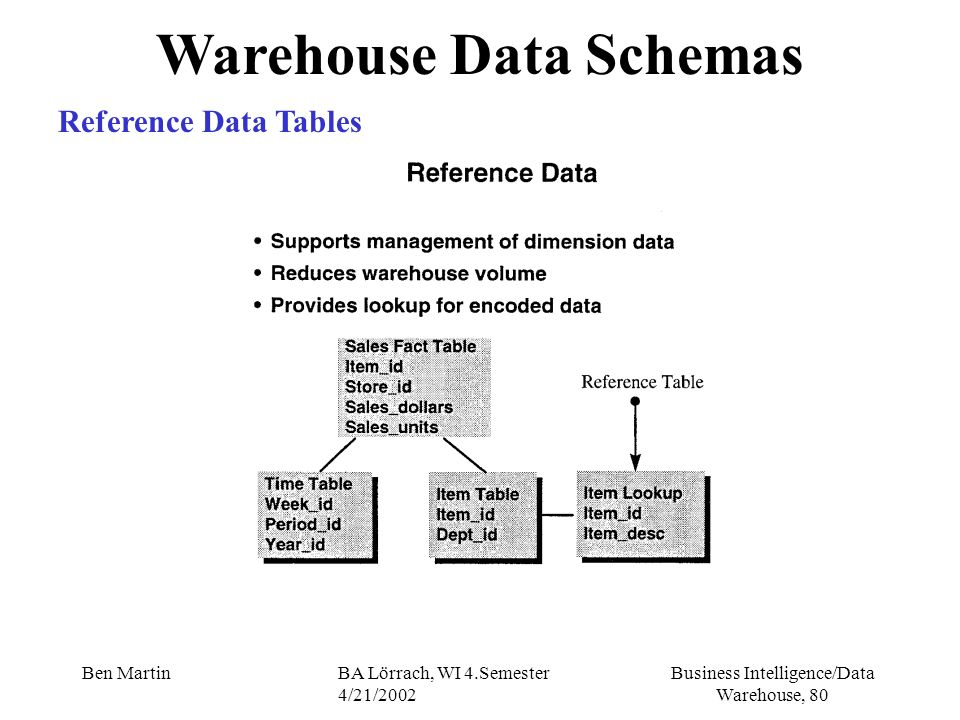Business Intelligence/Data Warehouse, 80 Ben MartinBA Lörrach, WI 4.Semester 4/21/2002 Warehouse Data Schemas Reference Data Tables