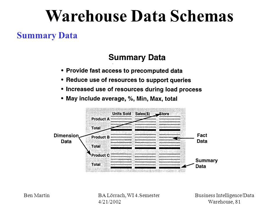 Business Intelligence/Data Warehouse, 81 Ben MartinBA Lörrach, WI 4.Semester 4/21/2002 Warehouse Data Schemas Summary Data