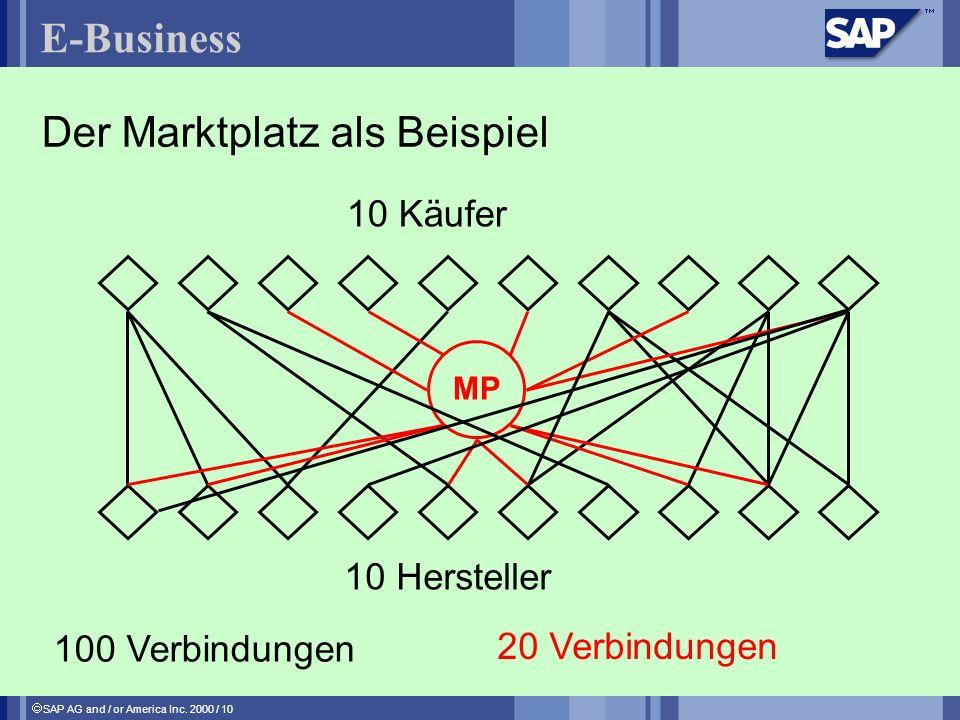 SAP AG and / or America Inc. 2000 / 10 E-Business Der Marktplatz als Beispiel 10 Käufer 10 Hersteller 100 Verbindungen MP 20 Verbindungen 10 Herstelle