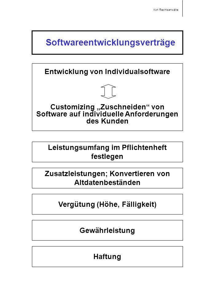 Softwareentwicklungsverträge Entwicklung von Individualsoftware Customizing Zuschneiden von Software auf individuelle Anforderungen des Kunden Leistungsumfang im Pflichtenheft festlegen K+h Rechtsanwälte Zusatzleistungen; Konvertieren von Altdatenbeständen Vergütung (Höhe, Fälligkeit) Gewährleistung Haftung