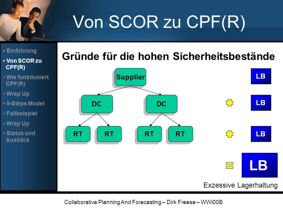 Collaborative Planning And Forecasting – Dirk Freese – WWi00B Status und Ausblick Mögliche Zukunftsszenarien: Einsatz von B2B Marktplätzen zur Nachfrageaggregation Stetig verbesserte Kommunikation durch das Internet Weiterentwicklung der Software zur Unterstützung von CPF(R) (z.B.
