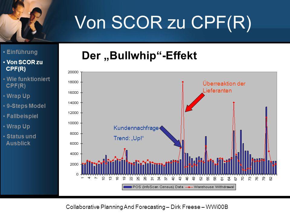 Collaborative Planning And Forecasting – Dirk Freese – WWi00B Von SCOR zu CPF(R) Der Bullwhip-Effekt Kundennachfrage Trend: Up! Überreaktion der Liefe