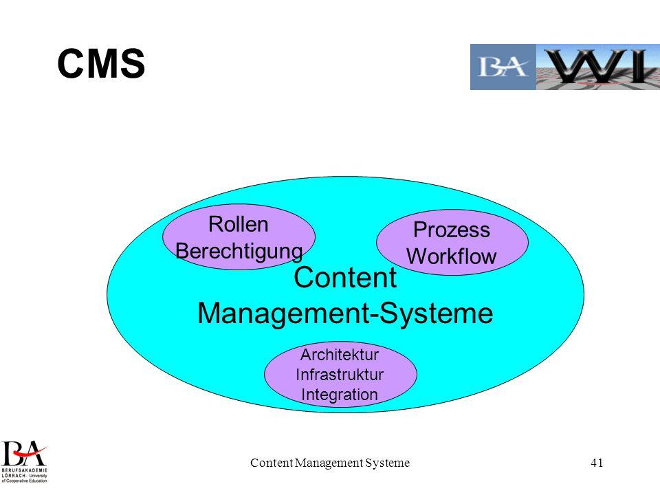 Content Management Systeme41 CMS Content Management-Systeme Rollen Berechtigung Prozess Workflow Architektur Infrastruktur Integration