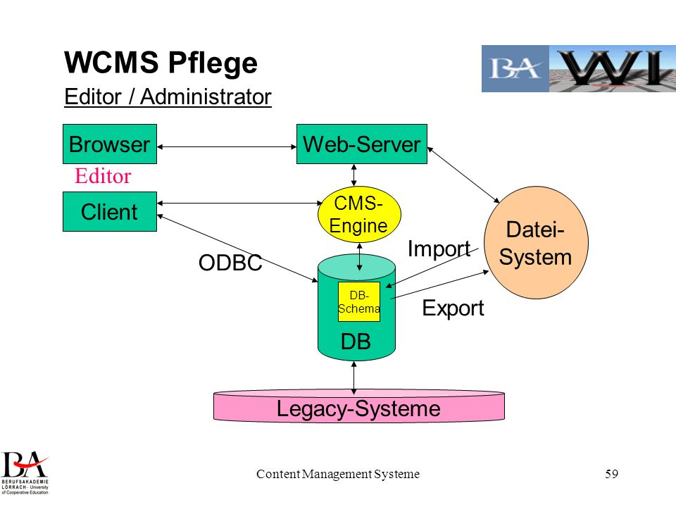 Content Management Systeme59 WCMS Pflege DB Legacy-Systeme CMS- Engine Datei- System DB- Schema Web-Server Export Import Browser Client Editor / Admin