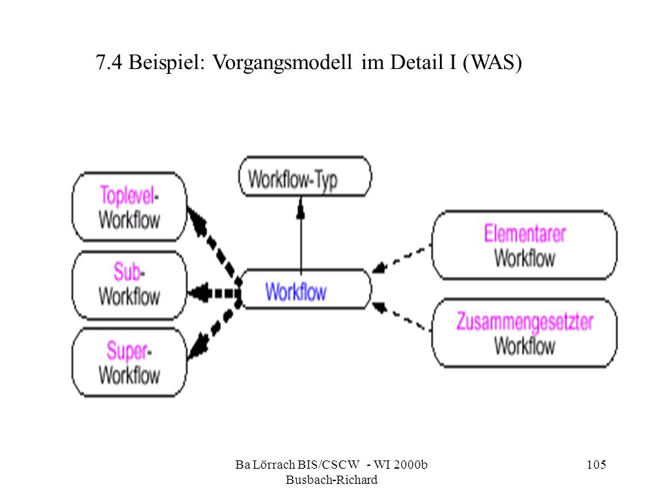 Ba Lörrach BIS/CSCW - WI 2000b Busbach-Richard 105 7.4 Beispiel: Vorgangsmodell im Detail I (WAS)
