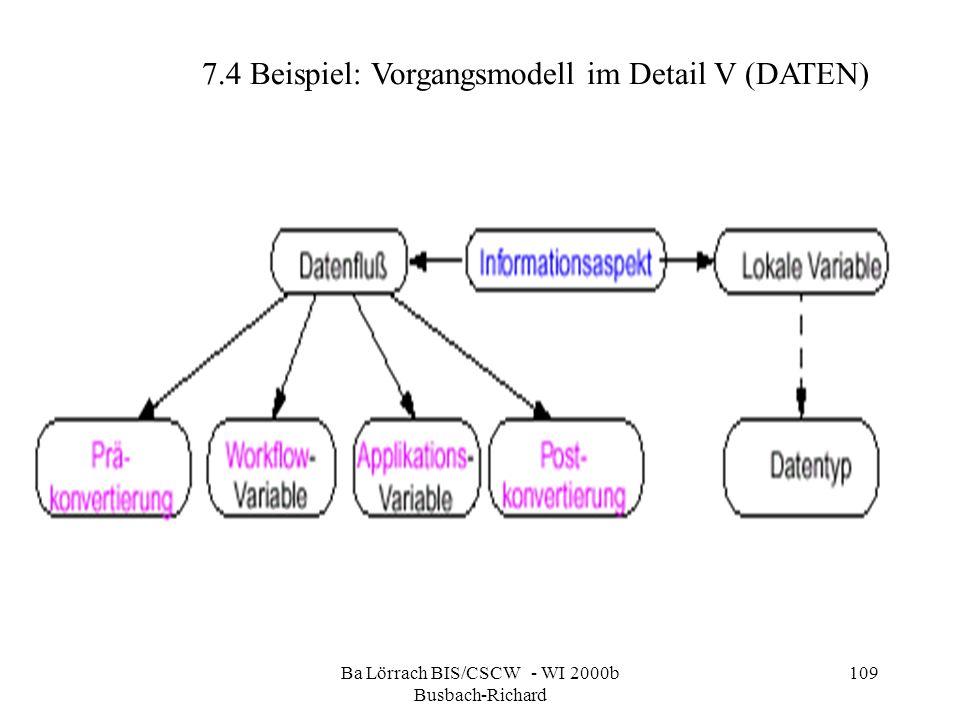 Ba Lörrach BIS/CSCW - WI 2000b Busbach-Richard 109 7.4 Beispiel: Vorgangsmodell im Detail V (DATEN)