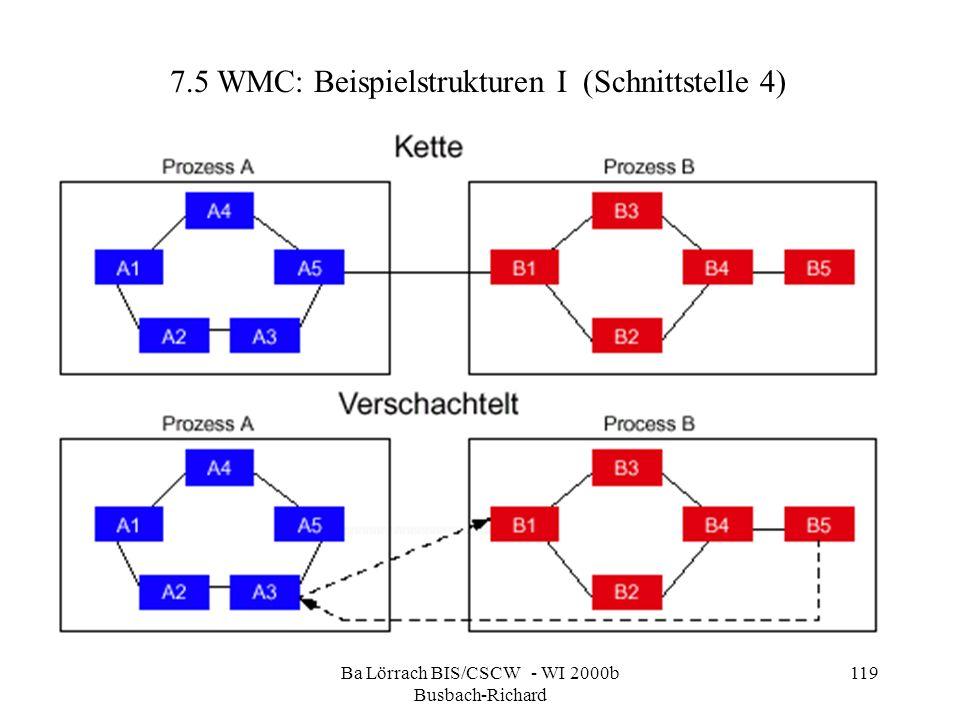 Ba Lörrach BIS/CSCW - WI 2000b Busbach-Richard 119 7.5 WMC: Beispielstrukturen I (Schnittstelle 4)