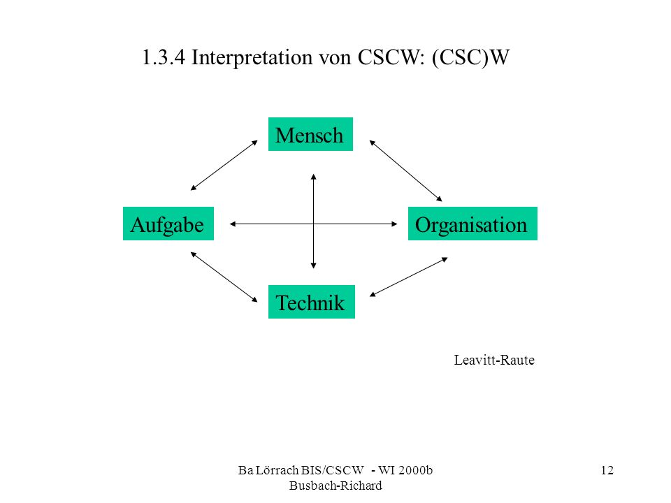Ba Lörrach BIS/CSCW - WI 2000b Busbach-Richard 12 1.3.4 Interpretation von CSCW: (CSC)W Aufgabe Technik Organisation Mensch Leavitt-Raute