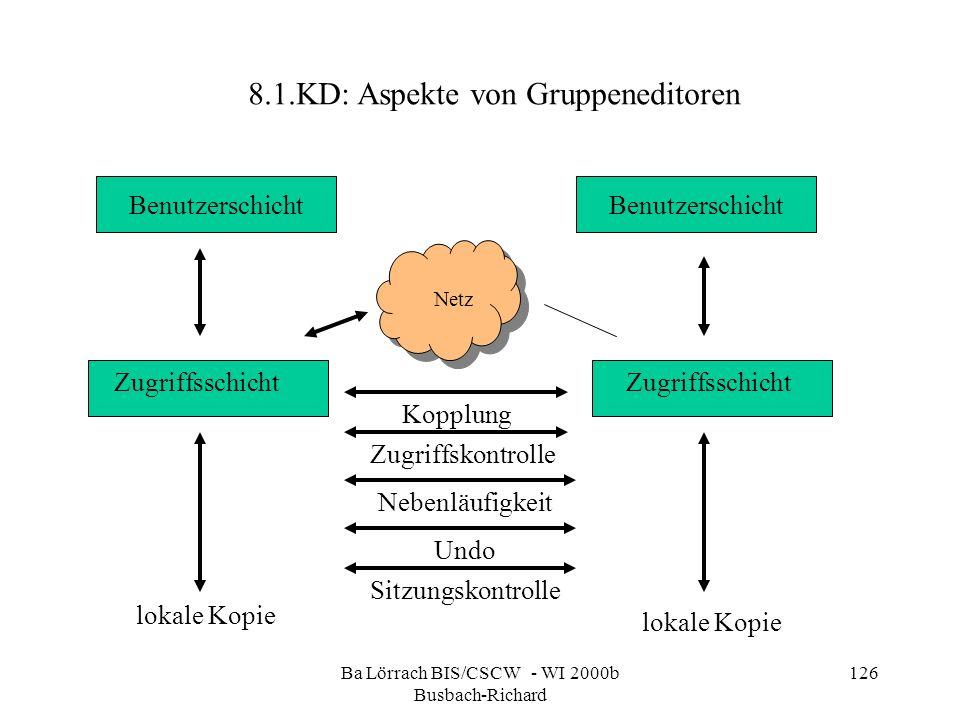Ba Lörrach BIS/CSCW - WI 2000b Busbach-Richard 126 8.1.KD: Aspekte von Gruppeneditoren Benutzerschicht Netz Zugriffsschicht Kopplung Zugriffskontrolle