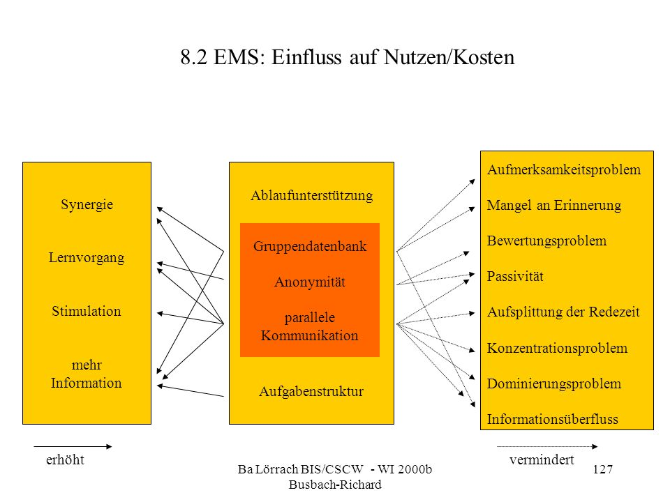 Ba Lörrach BIS/CSCW - WI 2000b Busbach-Richard 127 8.2 EMS: Einfluss auf Nutzen/Kosten Synergie Lernvorgang Stimulation mehr Information Ablaufunterst