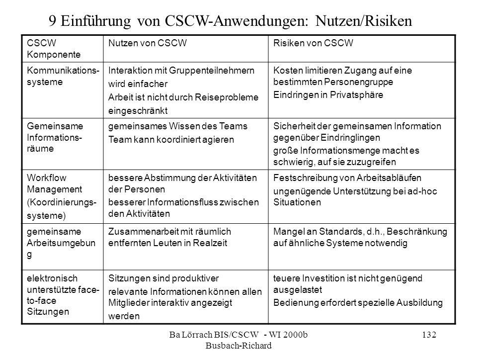 Ba Lörrach BIS/CSCW - WI 2000b Busbach-Richard 132 CSCW Komponente Nutzen von CSCWRisiken von CSCW Kommunikations- systeme Interaktion mit Gruppenteil