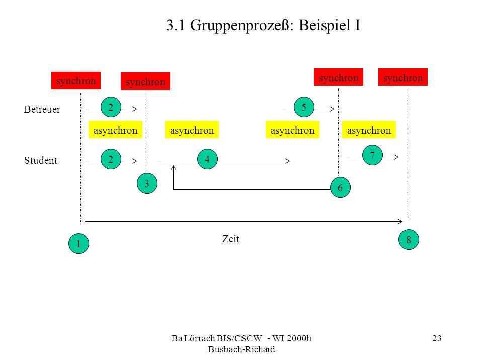 Ba Lörrach BIS/CSCW - WI 2000b Busbach-Richard 23 3.1 Gruppenprozeß: Beispiel I synchron asynchron synchron Betreuer Student Zeit 1 8 6 7 5 42 2 3