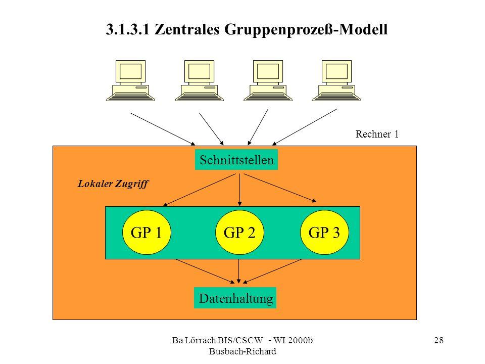 Ba Lörrach BIS/CSCW - WI 2000b Busbach-Richard 28 3.1.3.1 Zentrales Gruppenprozeß-Modell Schnittstellen GP 1GP 3GP 2 Lokaler Zugriff Datenhaltung Rech