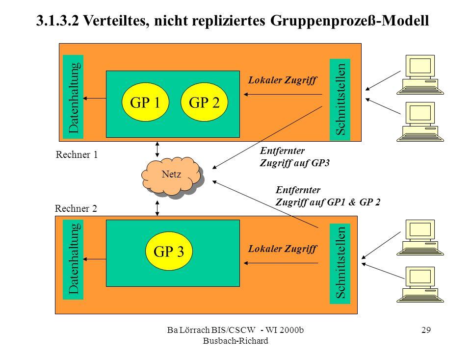 Ba Lörrach BIS/CSCW - WI 2000b Busbach-Richard 29 Schnittstellen GP 1 GP 3 GP 2 Lokaler Zugriff Datenhaltung 3.1.3.2 Verteiltes, nicht repliziertes Gr