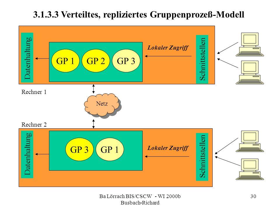 Ba Lörrach BIS/CSCW - WI 2000b Busbach-Richard 30 Schnittstellen GP 1 GP 3 GP 2 Lokaler Zugriff Datenhaltung 3.1.3.3 Verteiltes, repliziertes Gruppenp