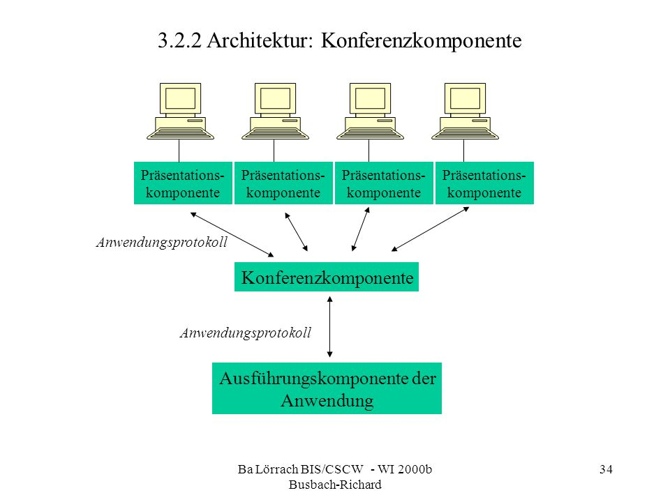 Ba Lörrach BIS/CSCW - WI 2000b Busbach-Richard 34 3.2.2 Architektur: Konferenzkomponente Präsentations- komponente Konferenzkomponente Ausführungskomp