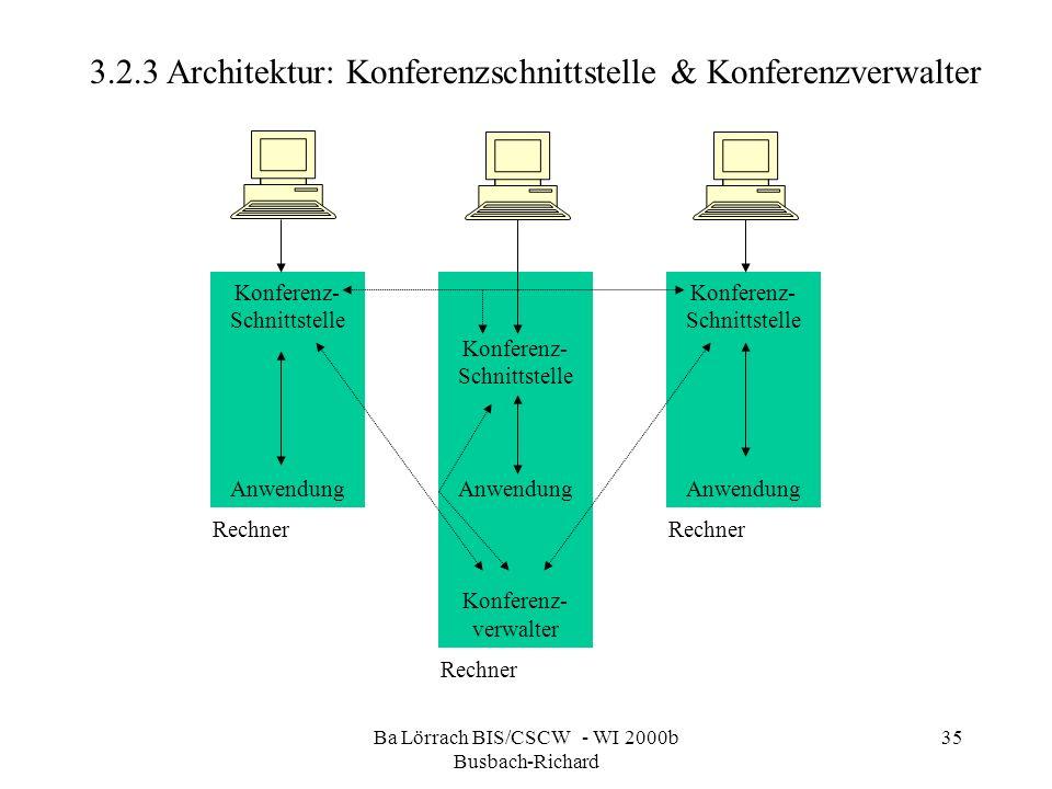 Ba Lörrach BIS/CSCW - WI 2000b Busbach-Richard 35 3.2.3 Architektur: Konferenzschnittstelle & Konferenzverwalter Konferenz- Schnittstelle Anwendung Ko