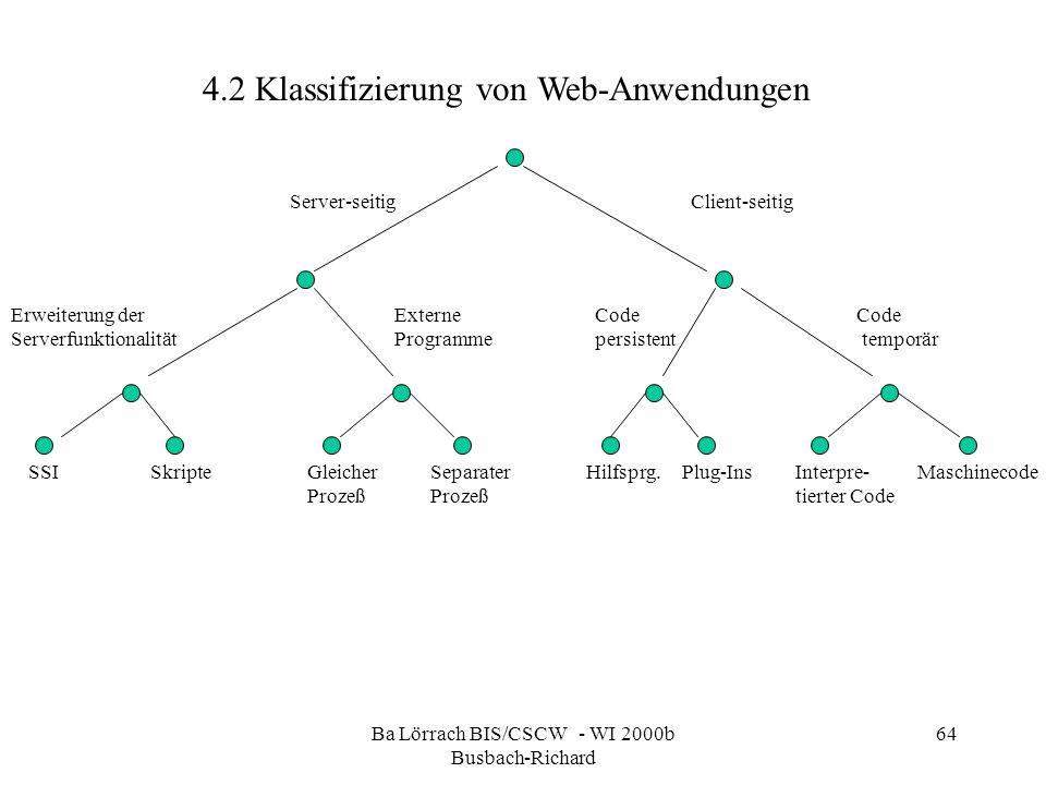 Ba Lörrach BIS/CSCW - WI 2000b Busbach-Richard 64 4.2 Klassifizierung von Web-Anwendungen Server-seitigClient-seitig Erweiterung der Serverfunktionali