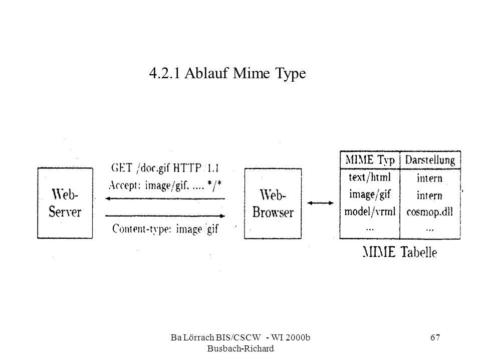 Ba Lörrach BIS/CSCW - WI 2000b Busbach-Richard 67 4.2.1 Ablauf Mime Type