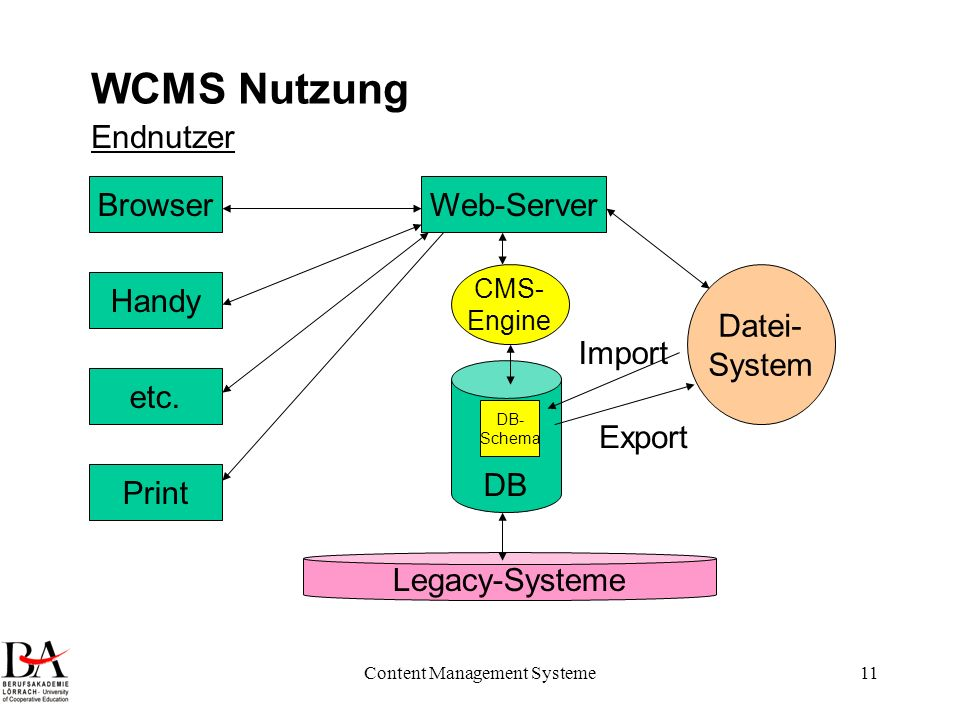 Content Management Systeme11 WCMS Nutzung DB Legacy-Systeme CMS- Engine Datei- System DB- Schema Web-Server Export Import Browser Handy Endnutzer etc.