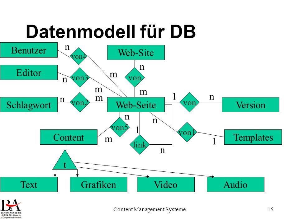 Content Management Systeme15 Datenmodell für DB Web-Seite Templates Web-Site Content TextGrafiken Schlagwort Editor Benutzer Version von von1 von2 von