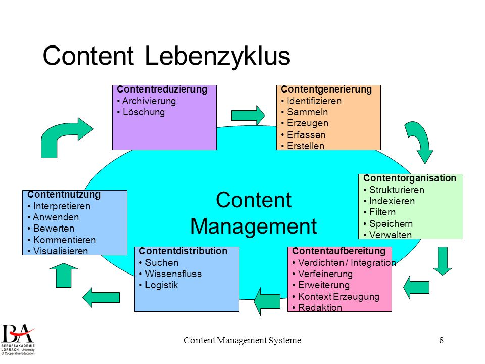 Content Management Systeme8 Content Lebenzyklus Content Management Contentgenerierung Identifizieren Sammeln Erzeugen Erfassen Erstellen Contentorgani