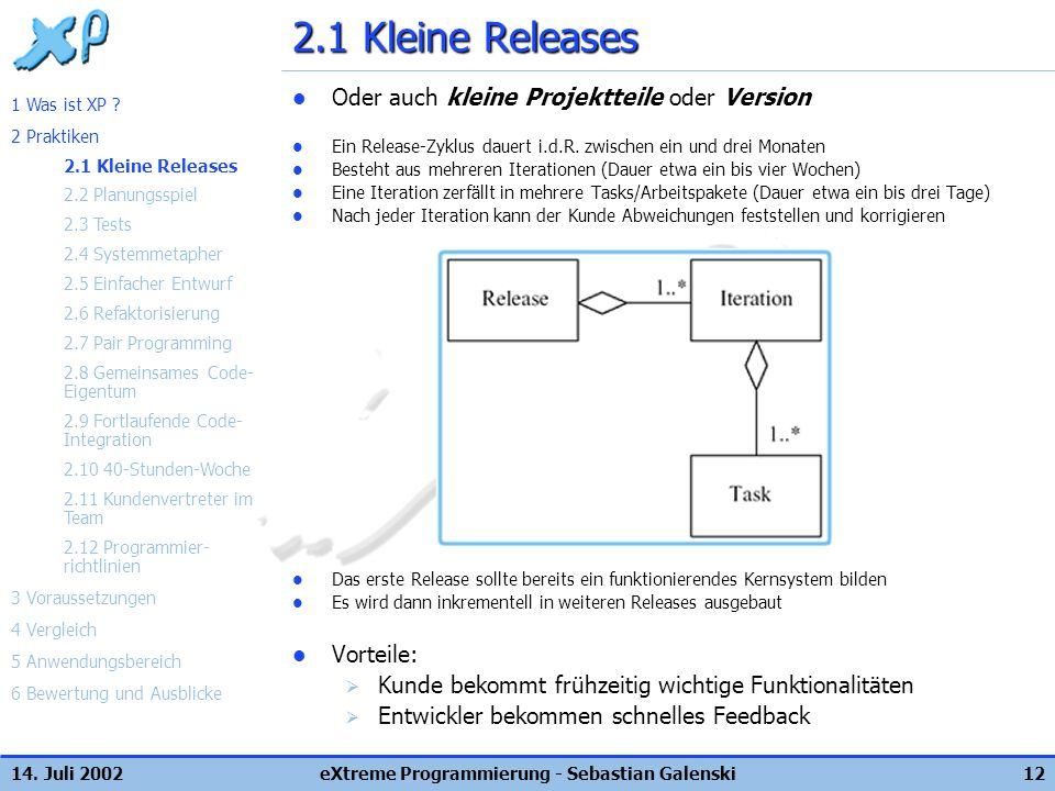 14. Juli 2002eXtreme Programmierung - Sebastian Galenski12 2.1 Kleine Releases Oder auch kleine Projektteile oder Version Ein Release-Zyklus dauert i.