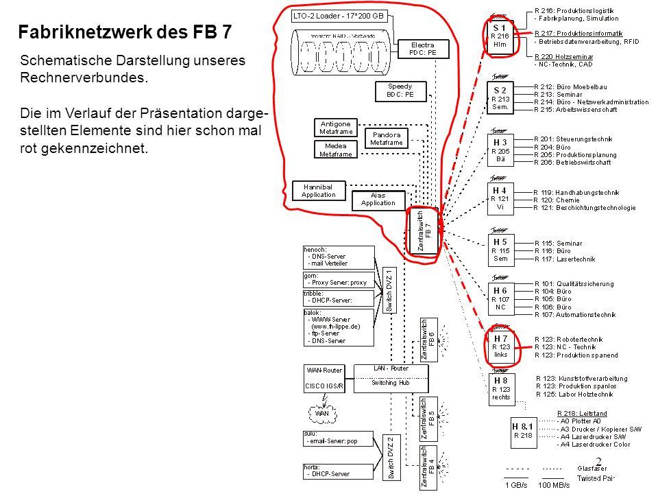 22 Server Electra und Electra-Alt mit RAID Verbänden und LTO Loader Drei RAID 5 Verbände: - 5 Platten zu je 146 GB => 550GB netto - 5 Platten zu je 73GB => 280GB netto - 5 Platten zu je 73GB => 280GB netto Server Speedy mit RAID 5 Verband - 6 Platten zu je 36GB => 210GB netto Server Electra mit internem Raid 5 Verband - 3 Platten zu je 36GB => 70GB netto Overland LTO-2 Autoloader 17 Bänder Speedy