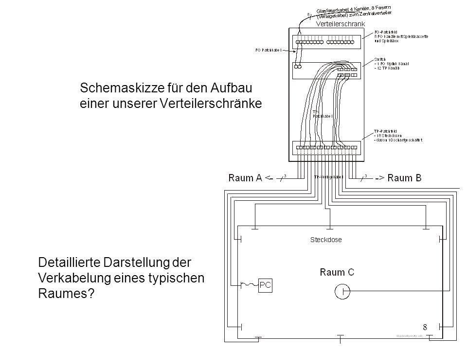 7 Abteilungsverteiler in Raum 216, Rückansicht FO Verlegekabel (Verbindung zum Zentralswitch) TP Verlegekabel (Verbindung von den TP Patchfeldern im V