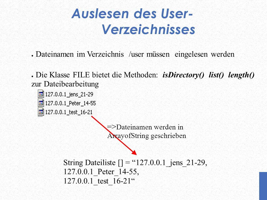 Auslesen des User- Verzeichnisses Dateinamen im Verzeichnis /user müssen eingelesen werden Die Klasse FILE bietet die Methoden: isDirectory() list() length() zur Dateibearbeitung String Dateiliste [] = 127.0.0.1_jens_21-29, 127.0.0.1_Peter_14-55, 127.0.0.1_test_16-21 => Dateinamen werden in ArrayofString geschrieben
