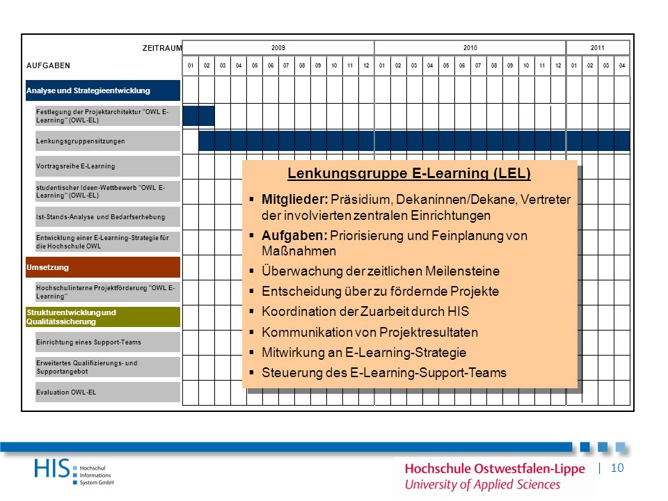 | 10 ZEITRAUM AUFGABEN Analyse und Strategieentwicklung Umsetzung Erweitertes Qualifizierungs- und Supportangebot Vortragsreihe E-Learning Strukturent