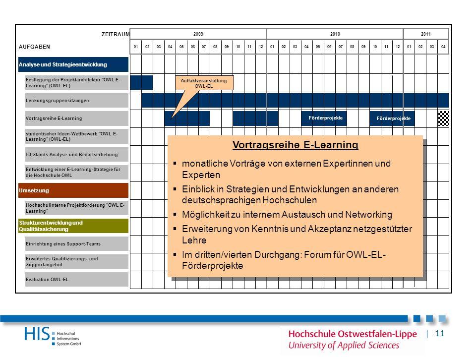 | 11 ZEITRAUM AUFGABEN Analyse und Strategieentwicklung Umsetzung Erweitertes Qualifizierungs- und Supportangebot Vortragsreihe E-Learning Strukturent