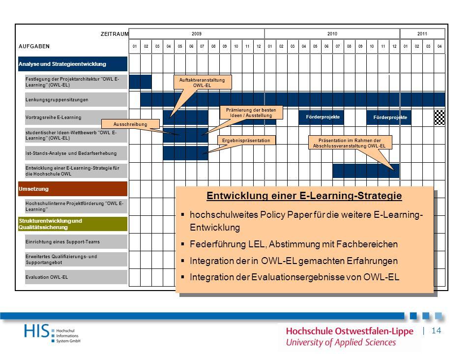 | 14 ZEITRAUM AUFGABEN Analyse und Strategieentwicklung Umsetzung Erweitertes Qualifizierungs- und Supportangebot Vortragsreihe E-Learning Strukturent
