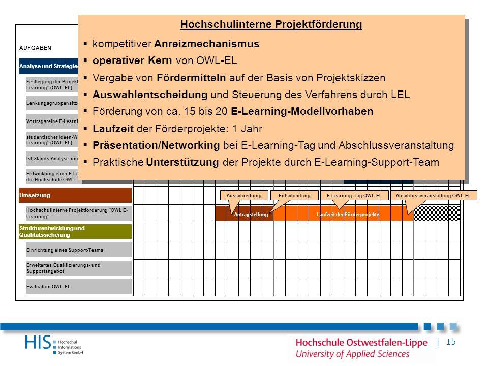 | 15 ZEITRAUM AUFGABEN Analyse und Strategieentwicklung Umsetzung Erweitertes Qualifizierungs- und Supportangebot Vortragsreihe E-Learning Strukturent
