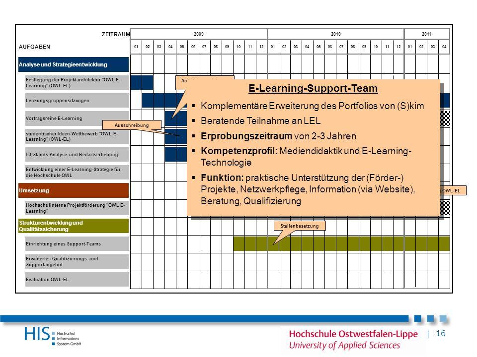 | 16 ZEITRAUM AUFGABEN Analyse und Strategieentwicklung Umsetzung Erweitertes Qualifizierungs- und Supportangebot Vortragsreihe E-Learning Strukturent