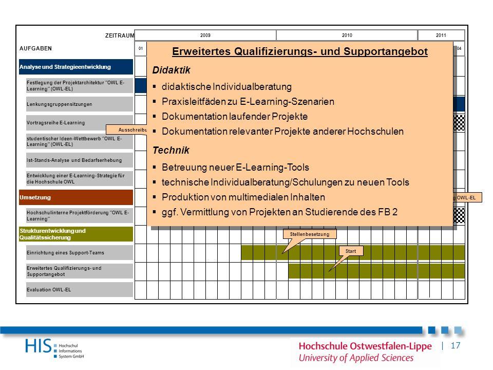 | 17 ZEITRAUM AUFGABEN Analyse und Strategieentwicklung Umsetzung Erweitertes Qualifizierungs- und Supportangebot Vortragsreihe E-Learning Strukturent