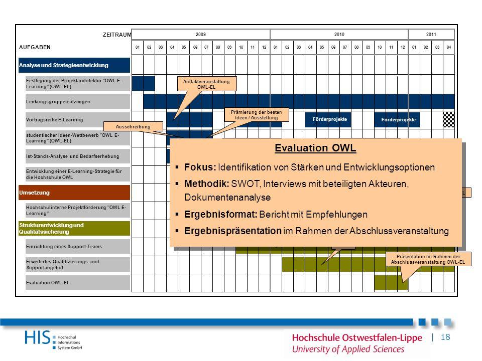 | 18 ZEITRAUM AUFGABEN Analyse und Strategieentwicklung Umsetzung Erweitertes Qualifizierungs- und Supportangebot Vortragsreihe E-Learning Strukturent