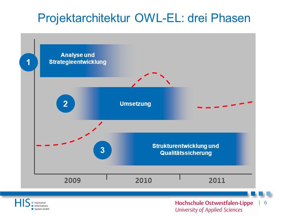 | 6 Projektarchitektur OWL-EL: drei Phasen 200920102011 Analyse und Strategieentwicklung 1 Strukturentwicklung und Qualitätssicherung 3 2 Umsetzung